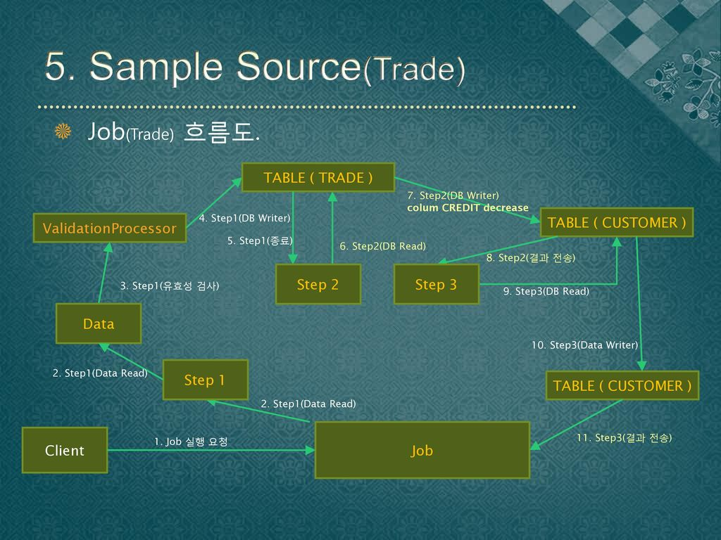 5. Sample Source(Trade) Job(Trade) 흐름도. TABLE ( TRADE )