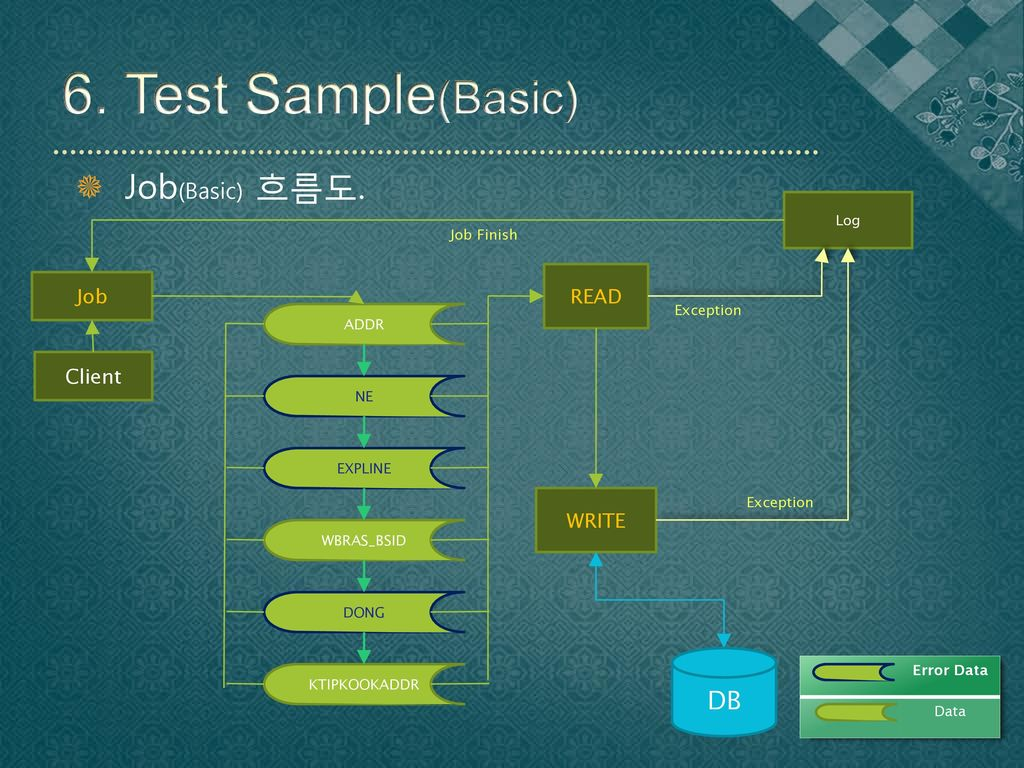 6. Test Sample(Basic) Job(Basic) 흐름도. DB READ Job Client WRITE Log