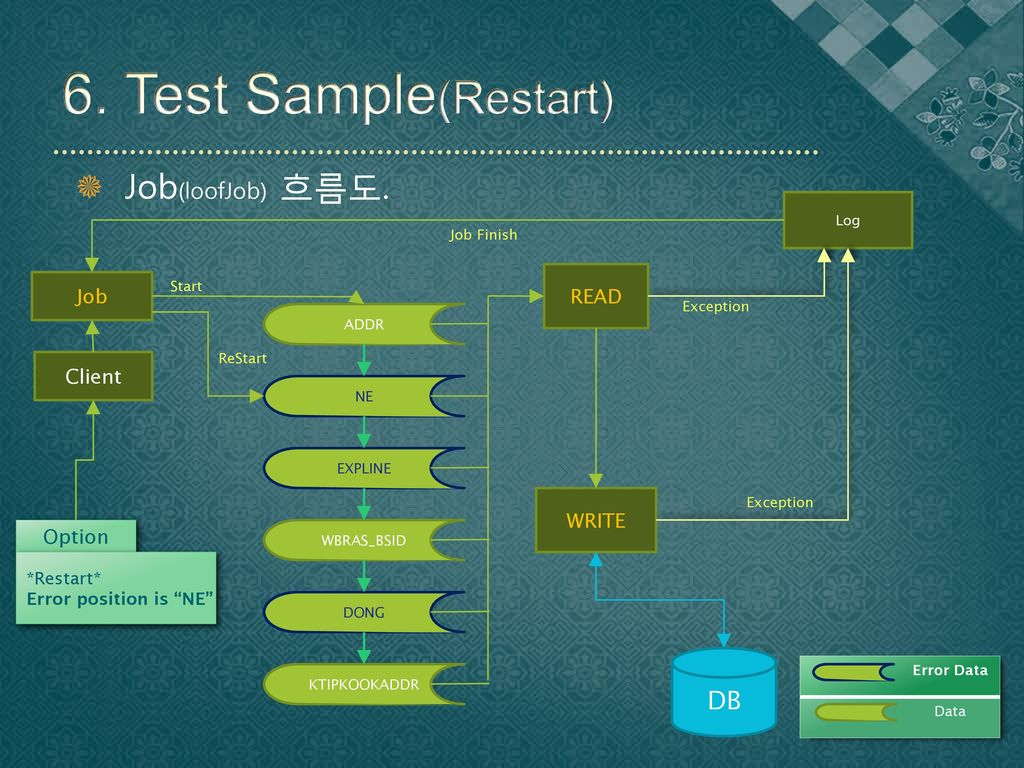 6. Test Sample(Restart) Job(loofJob) 흐름도. DB READ Job Client WRITE