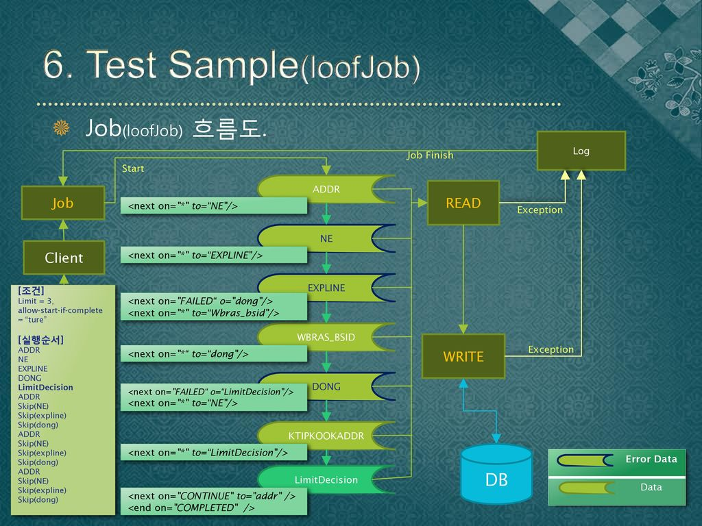 6. Test Sample(loofJob) Job(loofJob) 흐름도. DB READ Job Client WRITE Log