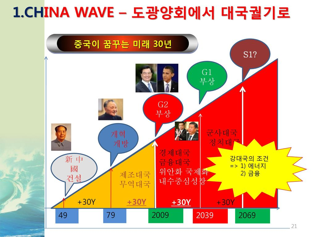 1.CHINA WAVE – 도광양회에서 대국궐기로