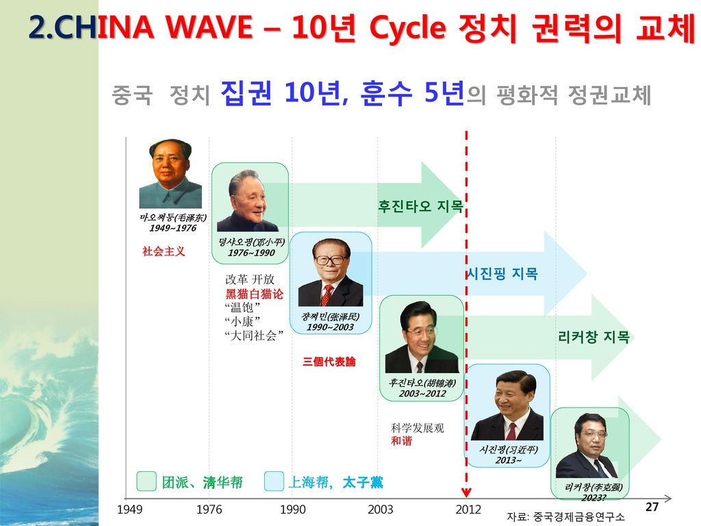 2.CHINA WAVE – 10년 Cycle 정치 권력의 교체