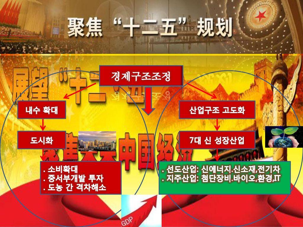 3.CHINA WAVE – 성장축의 전환 경제구조조정 내수 확대 산업구조 고도화 도시화 7대 신 성장산업 . 소비확대