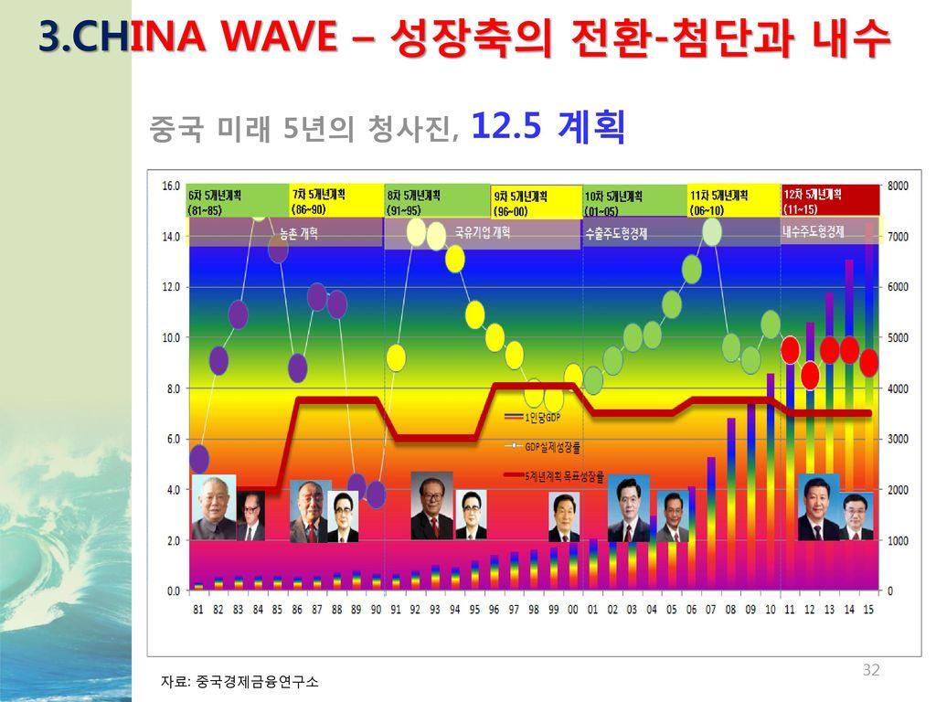 3.CHINA WAVE – 성장축의 전환-첨단과 내수