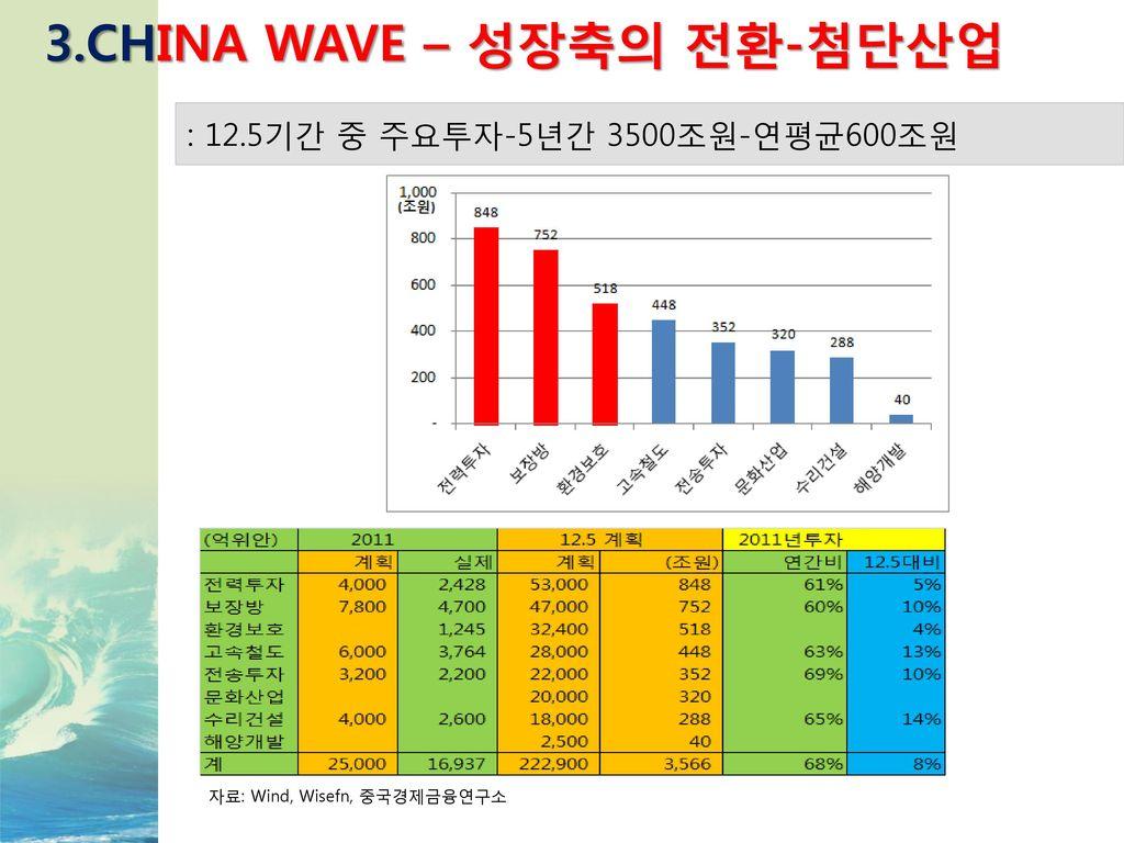 3.CHINA WAVE – 성장축의 전환-첨단산업