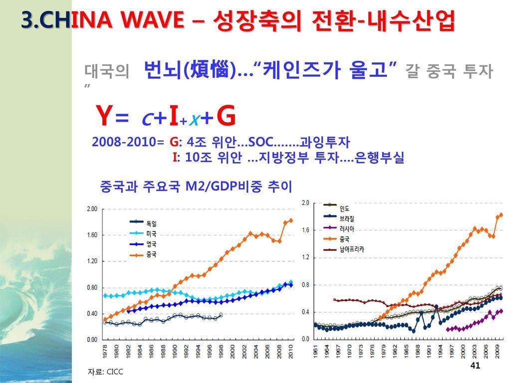 Y= C+I+X+G 3.CHINA WAVE – 성장축의 전환-내수산업 대국의 번뇌(煩惱)… 케인즈가 울고 갈 중국 투자