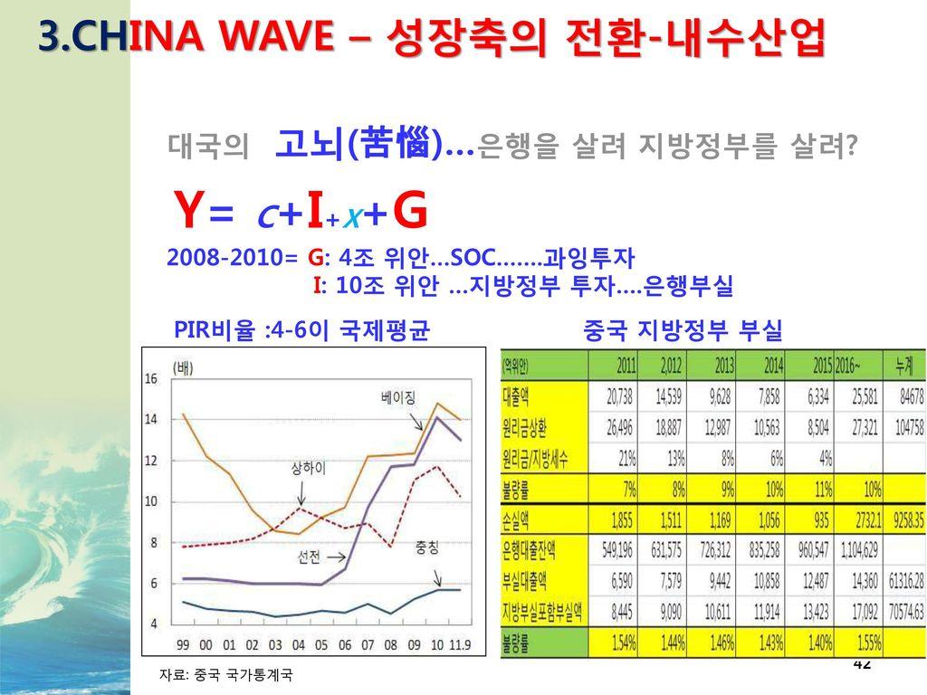 Y= C+I+X+G 3.CHINA WAVE – 성장축의 전환-내수산업 대국의 고뇌(苦惱)…은행을 살려 지방정부를 살려