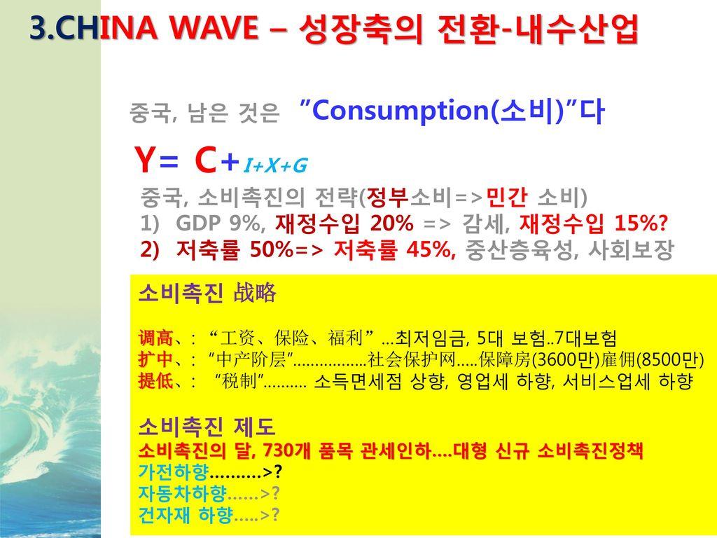 Y= C+I+X+G 3.CHINA WAVE – 성장축의 전환-내수산업 중국, 남은 것은 Consumption(소비) 다