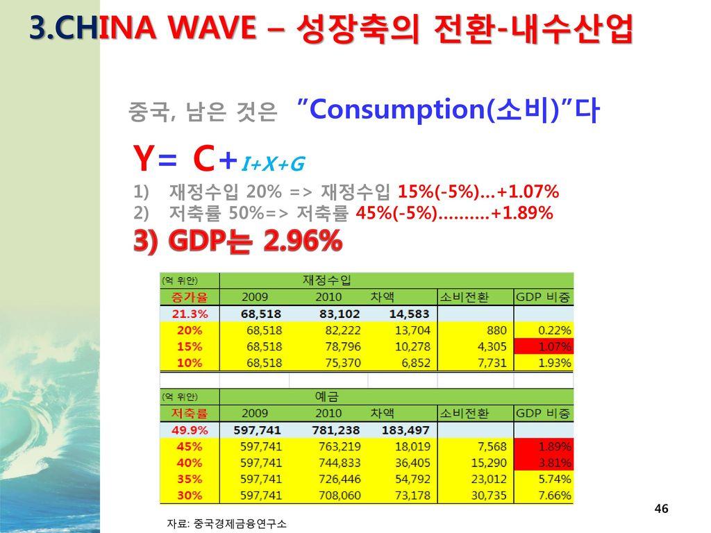 Y= C+I+X+G 3.CHINA WAVE – 성장축의 전환-내수산업 GDP는 2.96%