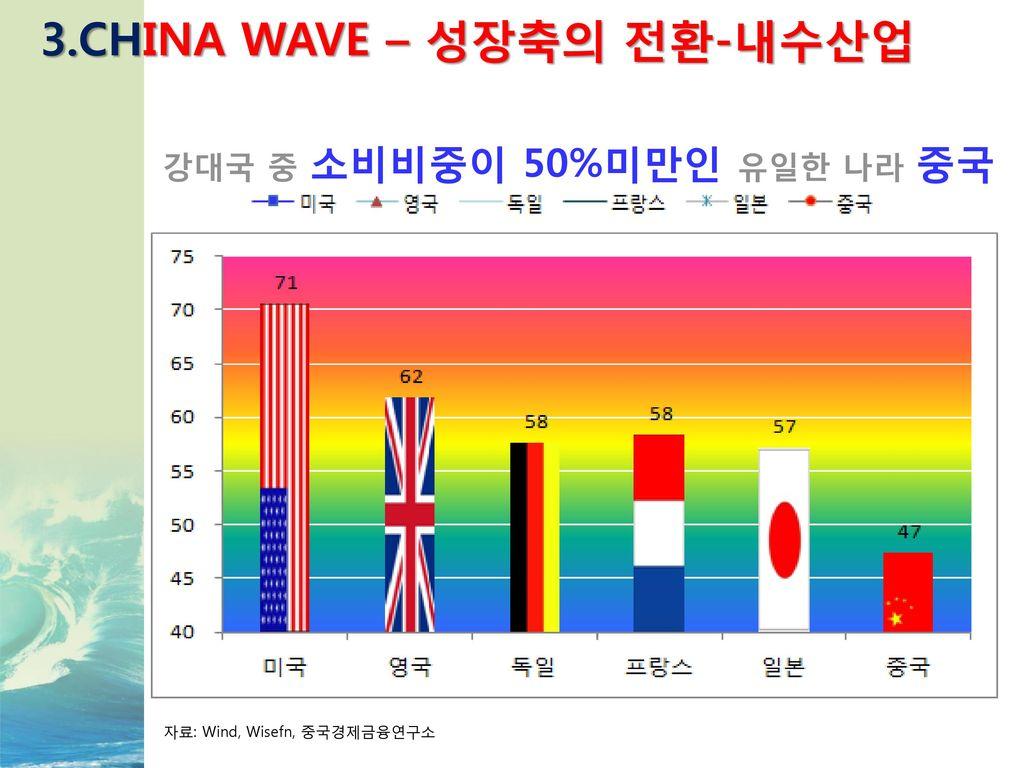 3.CHINA WAVE – 성장축의 전환-내수산업