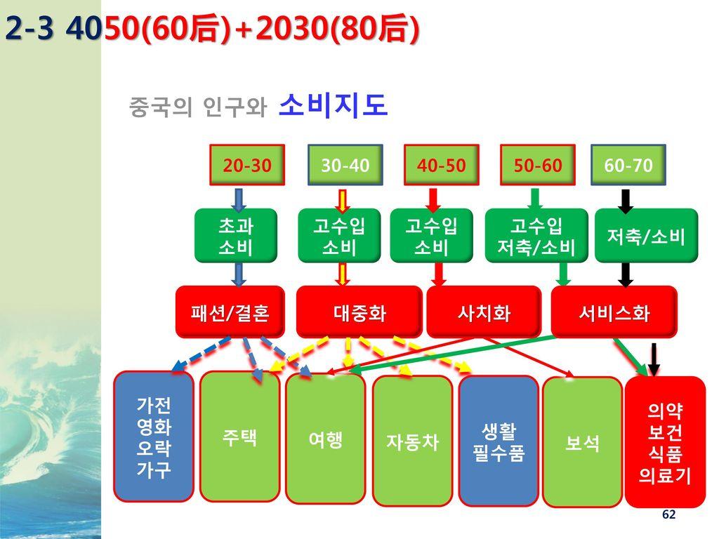 2-3 4050(60后)+2030(80后) 중국의 인구와 소비지도 20-30 초과 소비 패션/결혼 가전 영화 오락 가구 주택
