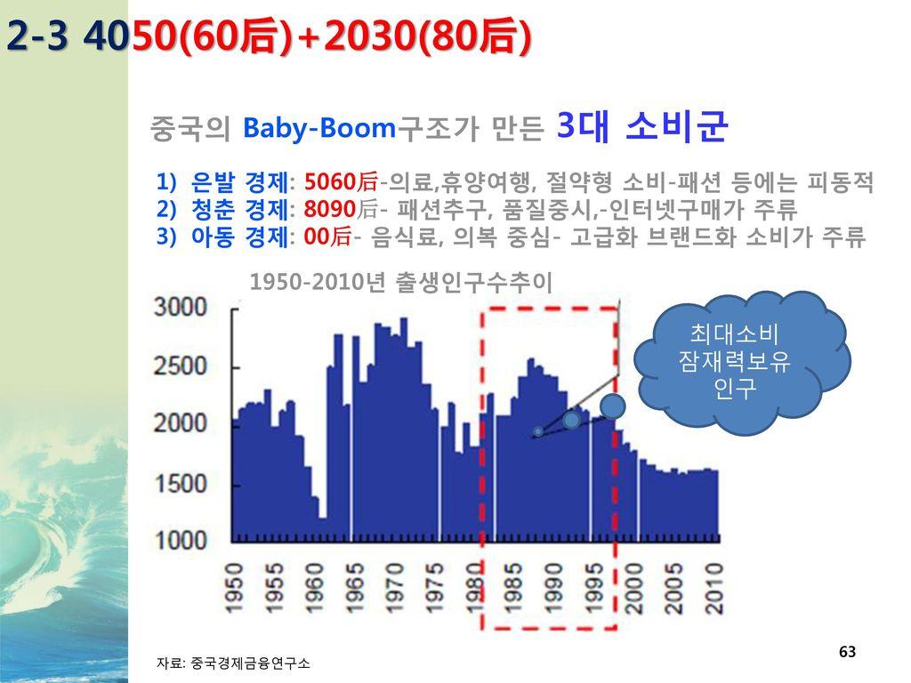 2-3 4050(60后)+2030(80后) 중국의 Baby-Boom구조가 만든 3대 소비군