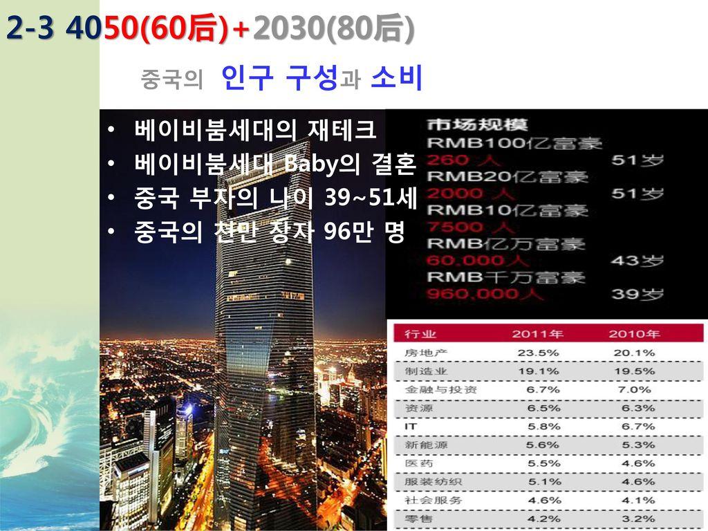2-3 4050(60后)+2030(80后) 베이비붐세대의 재테크 베이비붐세대 Baby의 결혼 중국 부자의 나이 39~51세