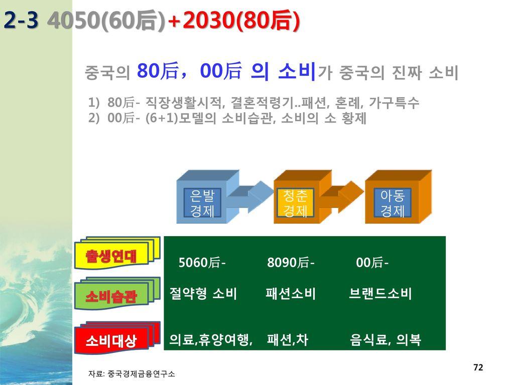2-3 4050(60后)+2030(80后) 중국의 80后,00后 의 소비가 중국의 진짜 소비
