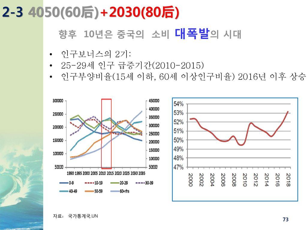 2-3 4050(60后)+2030(80后) 향후 10년은 중국의 소비 대폭발의 시대 인구보너스의 2기: