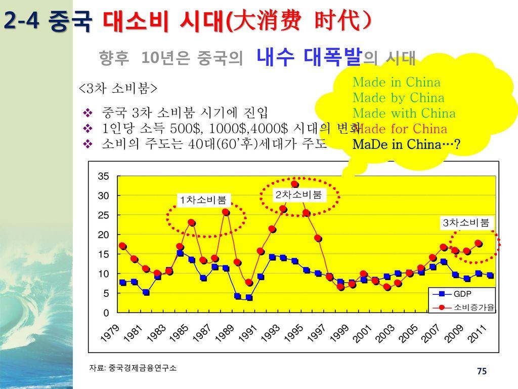 2-4 중국 대소비 시대(大消费 时代) 향후 10년은 중국의 내수 대폭발의 시대 Made in China