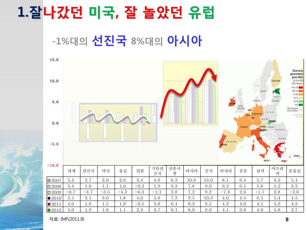 1.잘나갔던 미국, 잘 놀았던 유럽 -1%대의 선진국 8%대의 아시아 자료: IMF(2011.9)