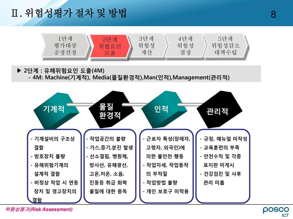 Ⅱ. 위험성평가 절차 및 방법 물질 환경적 기계적 인적 관리적 1단계 평가대상 공정선정 2단계 위험요인 도출 3단계 위험성