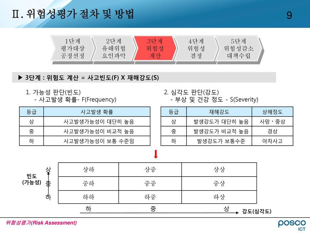 Ⅱ. 위험성평가 절차 및 방법 1단계 평가대상 공정선정 2단계 유해위험 요인파악 3단계 위험성 계산 4단계 위험성 결정 5단계