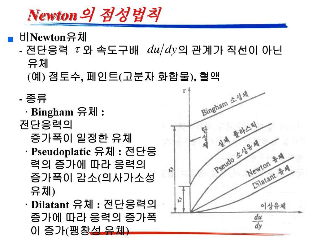 Newton의 점성법칙 비Newton유체 - 전단응력 와 속도구배 의 관계가 직선이 아닌 유체 (예) 점토수, 페인트(고분자 화합물), 혈액.