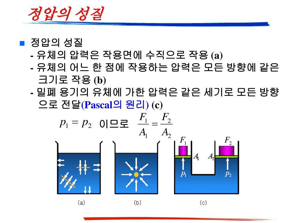 정압의 성질 정압의 성질 - 유체의 압력은 작용면에 수직으로 작용 (a) - 유체의 어느 한 점에 작용하는 압력은 모든 방향에 같은 크기로 작용 (b) - 밀폐 용기의 유체에 가한 압력은 같은 세기로 모든 방향 으로 전달(Pascal의 원리) (c)