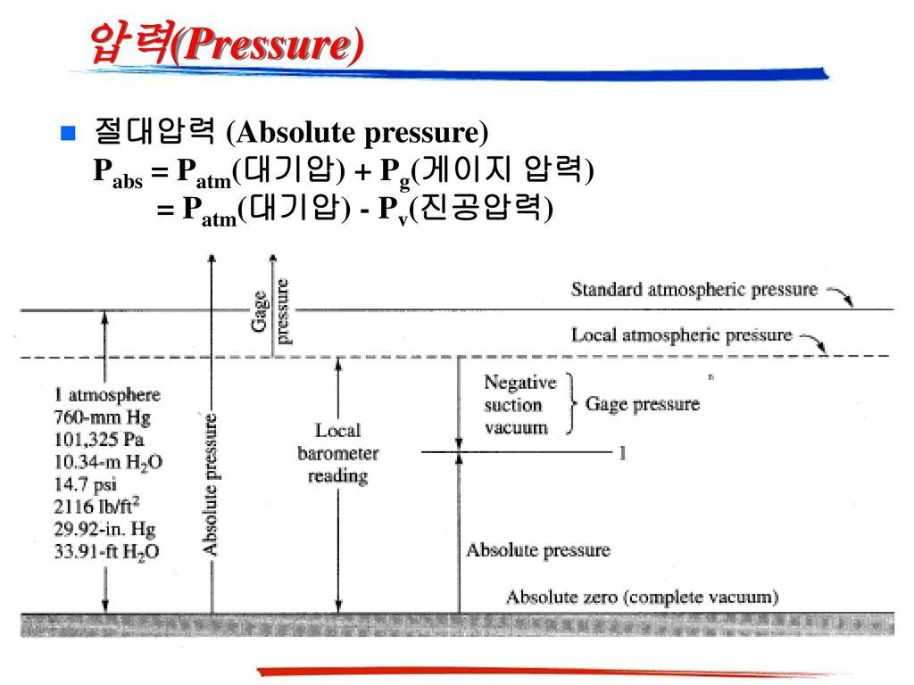 압력(Pressure) 절대압력 (Absolute pressure) Pabs = Patm(대기압) + Pg(게이지 압력)