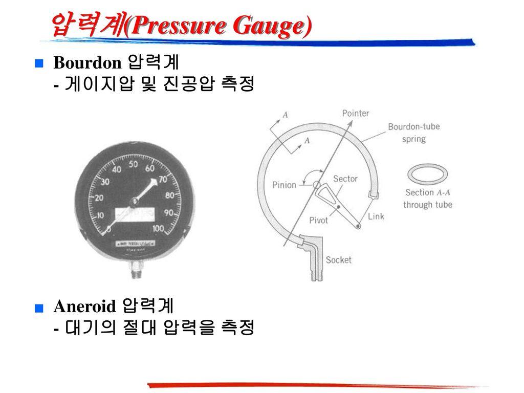 압력계(Pressure Gauge) Bourdon 압력계 - 게이지압 및 진공압 측정 Aneroid 압력계