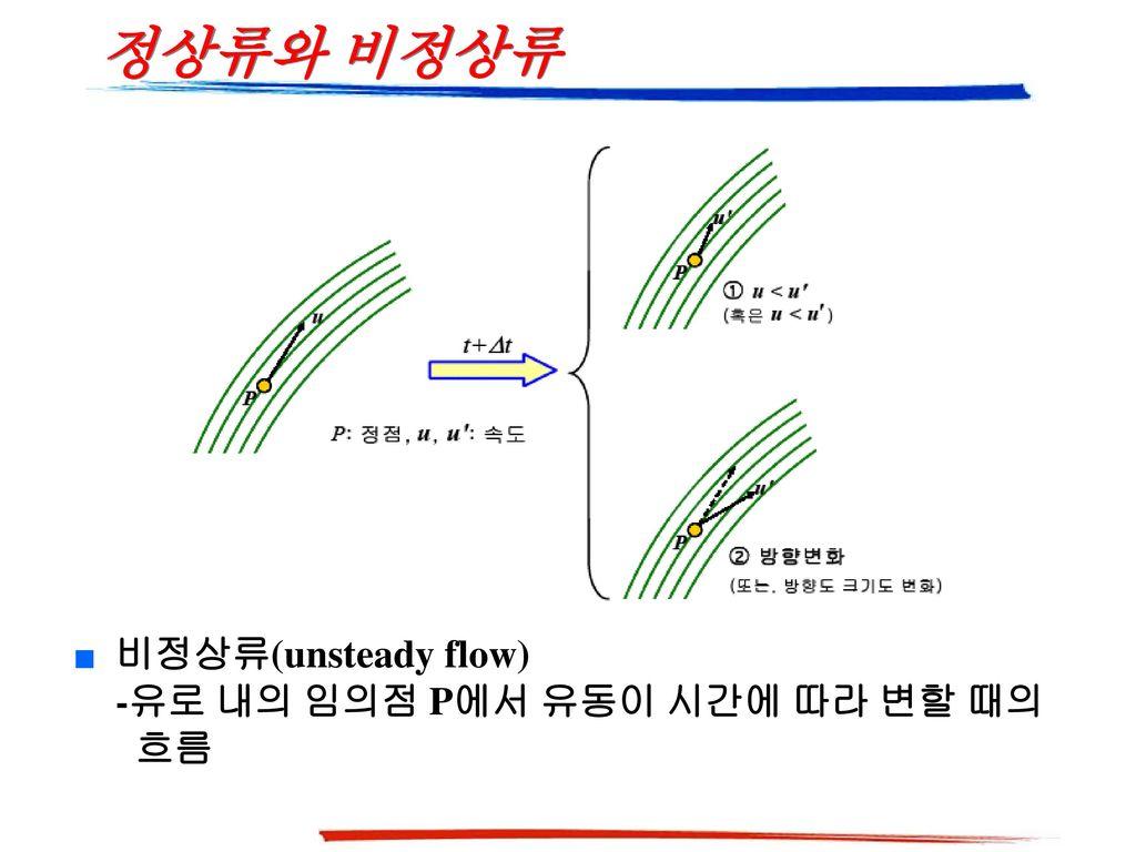 정상류와 비정상류 비정상류(unsteady flow) -유로 내의 임의점 P에서 유동이 시간에 따라 변할 때의 흐름