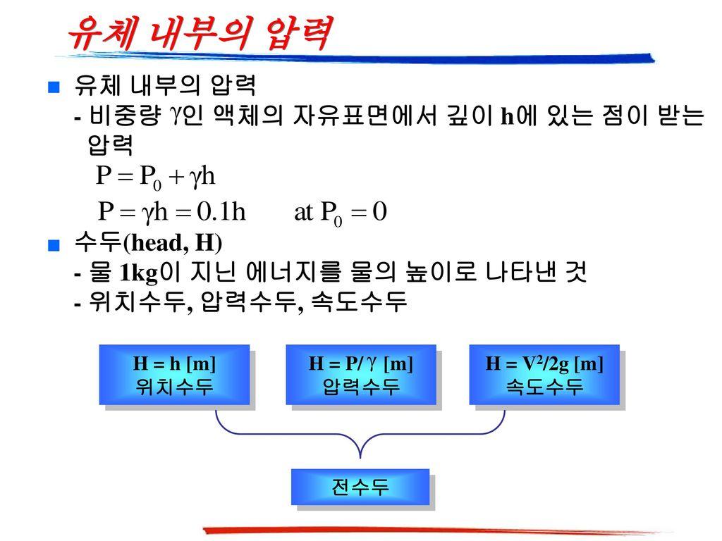 유체 내부의 압력 유체 내부의 압력 - 비중량 인 액체의 자유표면에서 깊이 h에 있는 점이 받는 압력 수두(head, H)