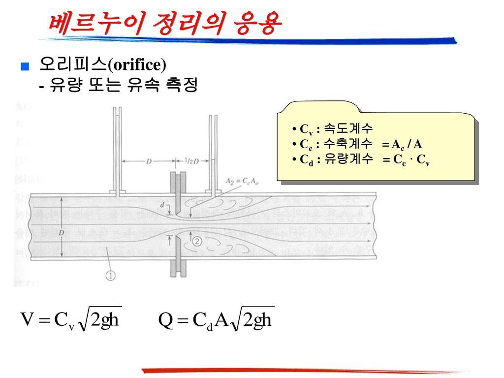 베르누이 정리의 응용 오리피스(orifice) - 유량 또는 유속 측정