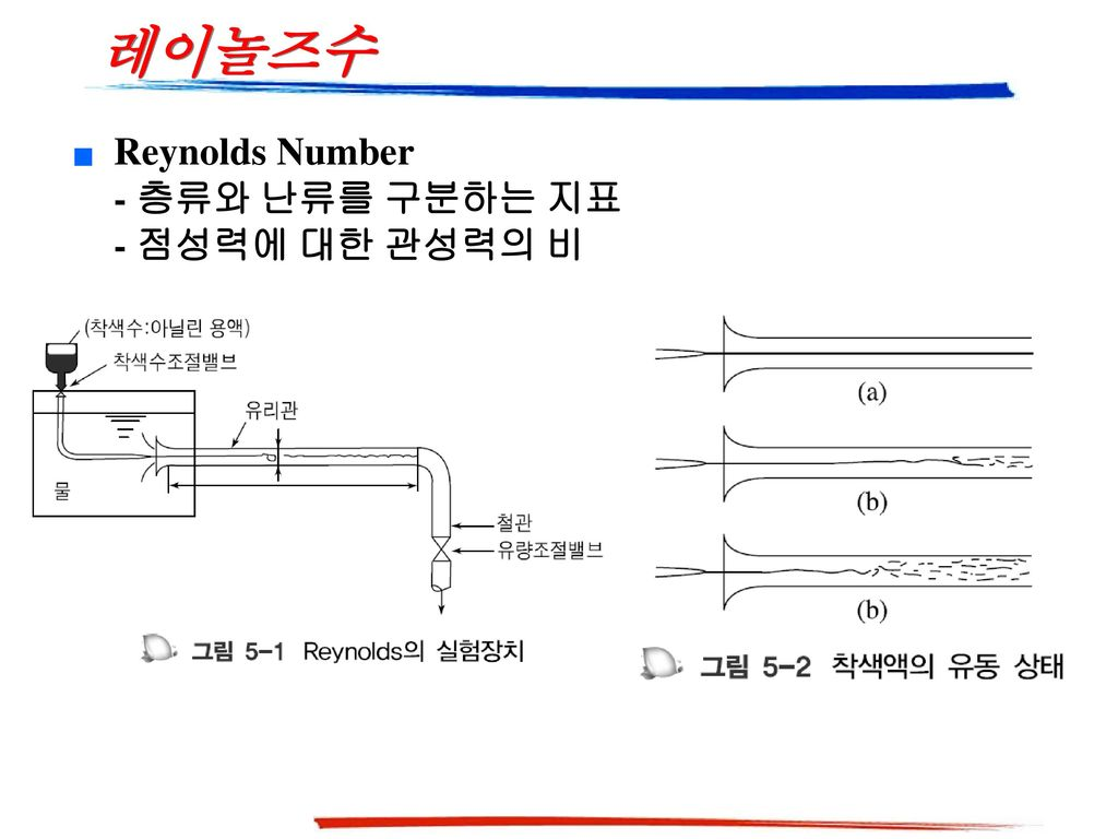 레이놀즈수 Reynolds Number - 층류와 난류를 구분하는 지표 - 점성력에 대한 관성력의 비