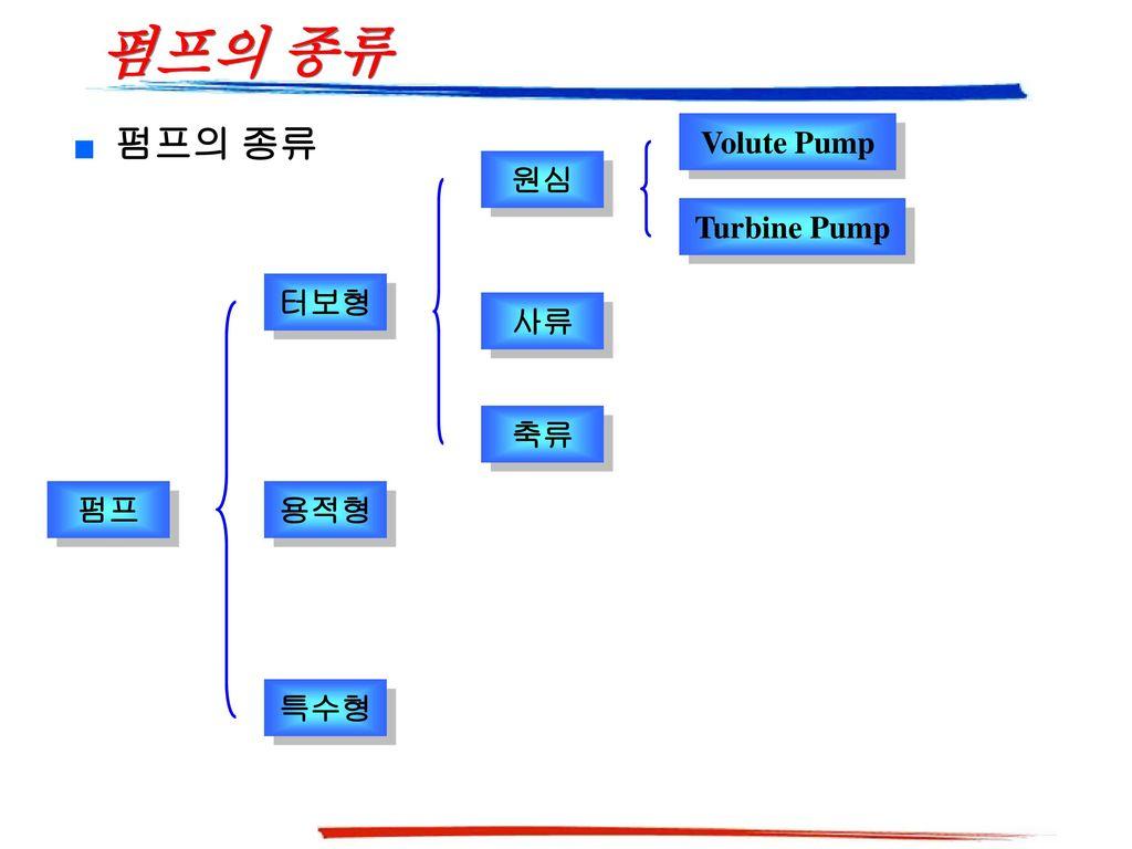 펌프의 종류 펌프의 종류 Volute Pump 원심 Turbine Pump 터보형 사류 축류 펌프 용적형 특수형