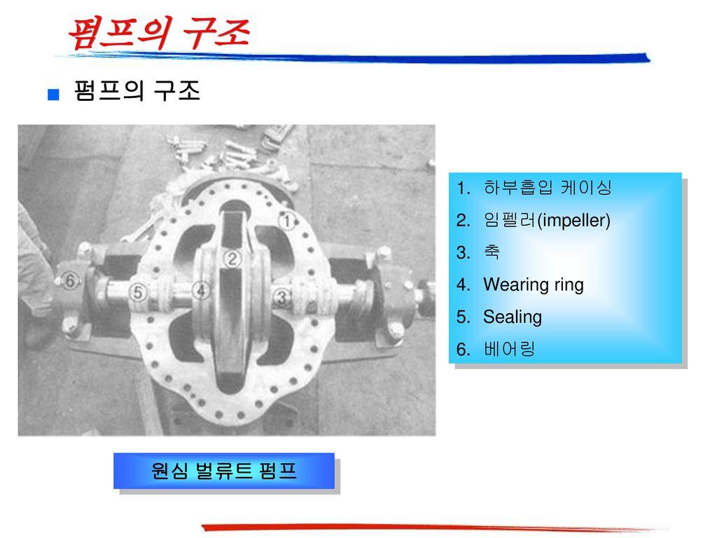 펌프의 구조 펌프의 구조 원심 벌류트 펌프 하부흡입 케이싱 임펠러(impeller) 축 Wearing ring Sealing