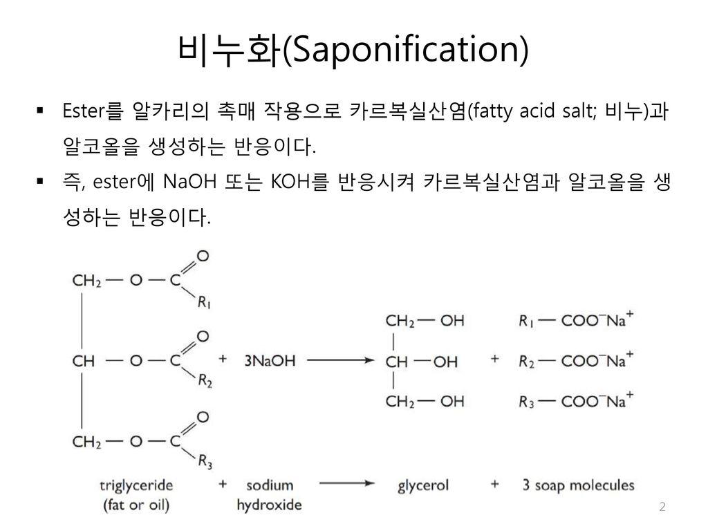 비누화(Saponification) Ester를 알카리의 촉매 작용으로 카르복실산염(fatty acid salt; 비누)과 알코올을 생성하는 반응이다.