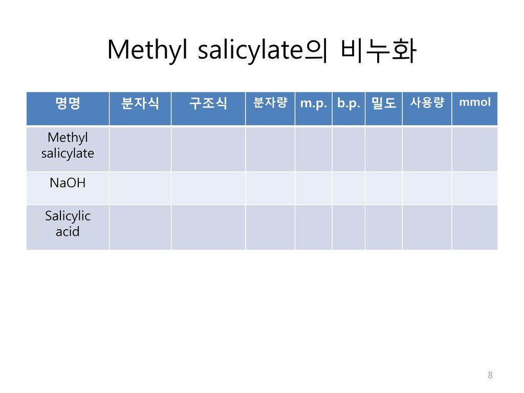 Methyl salicylate의 비누화