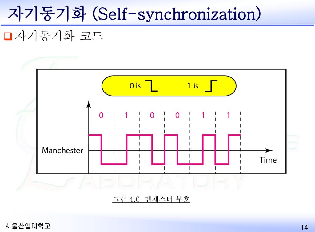 자기동기화 (Self-synchronization)