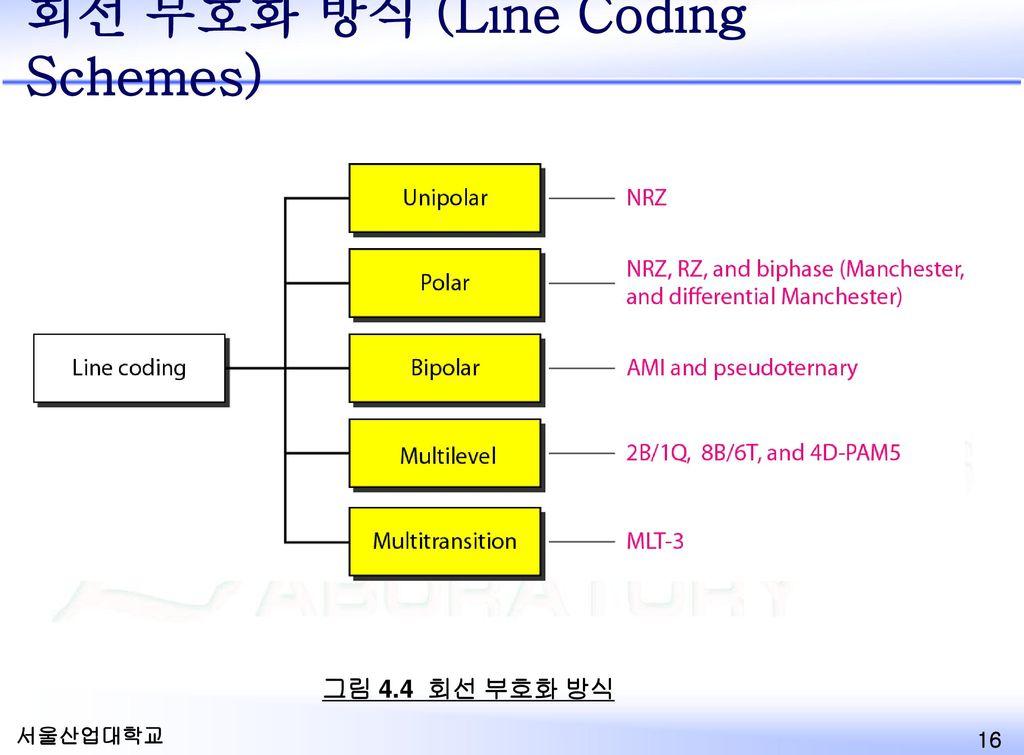 회선 부호화 방식 (Line Coding Schemes)