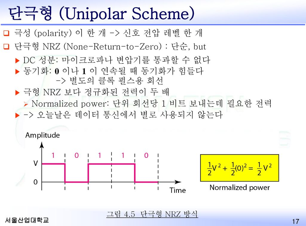 단극형 (Unipolar Scheme) 극성 (polarity) 이 한 개 -> 신호 전압 레벨 한 개