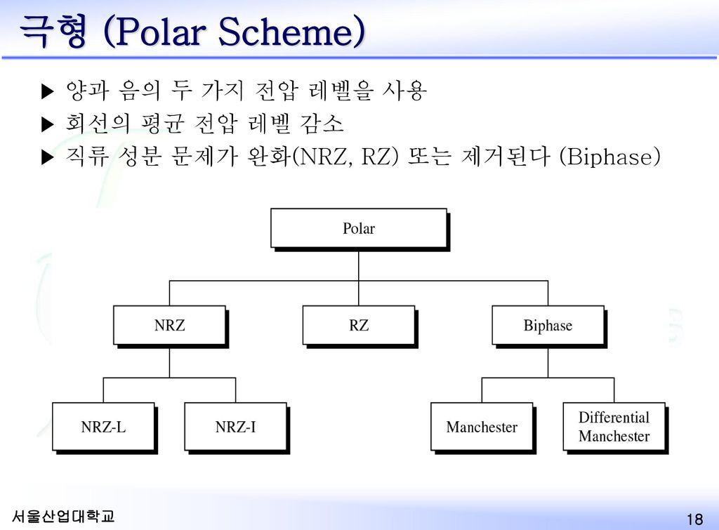 극형 (Polar Scheme) 양과 음의 두 가지 전압 레벨을 사용 회선의 평균 전압 레벨 감소