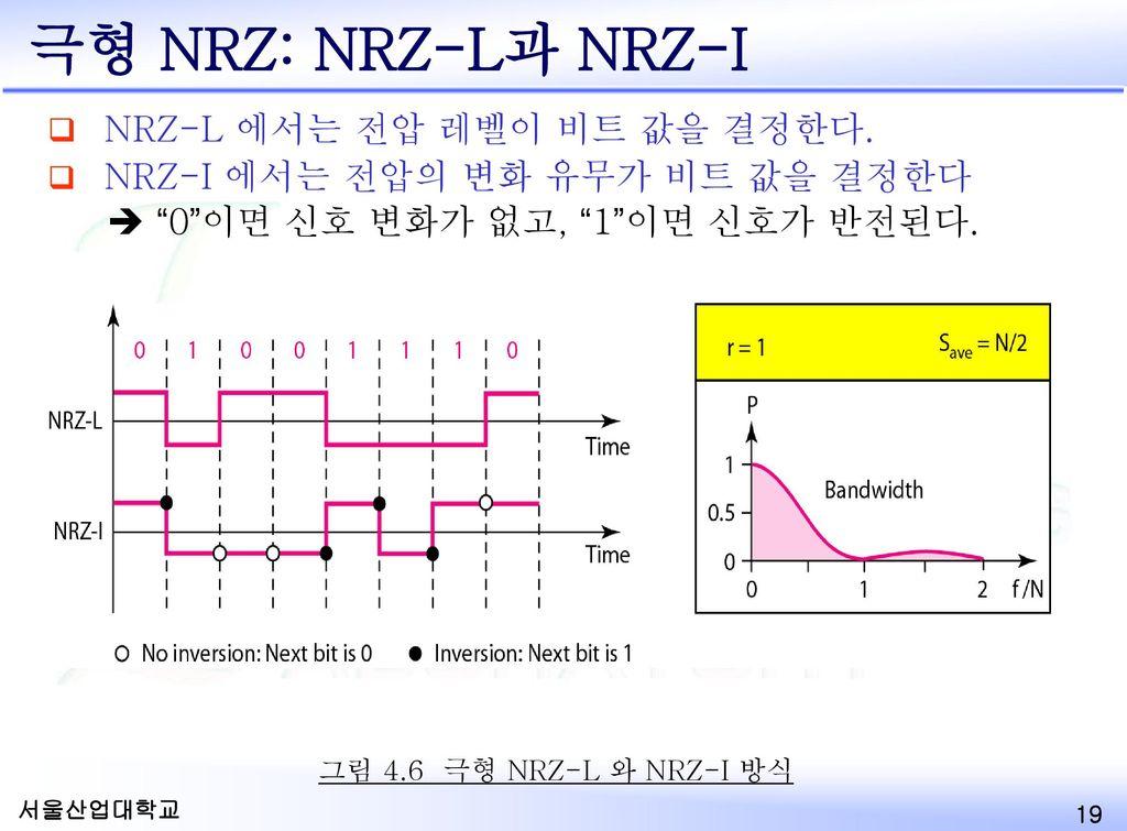 극형 NRZ: NRZ-L과 NRZ-I NRZ-L 에서는 전압 레벨이 비트 값을 결정한다.