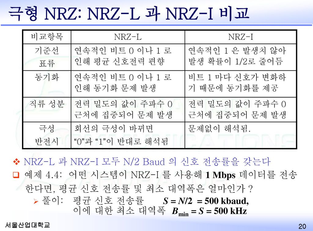 극형 NRZ: NRZ-L 과 NRZ-I 비교 NRZ-L 과 NRZ-I 모두 N/2 Baud 의 신호 전송률을 갖는다