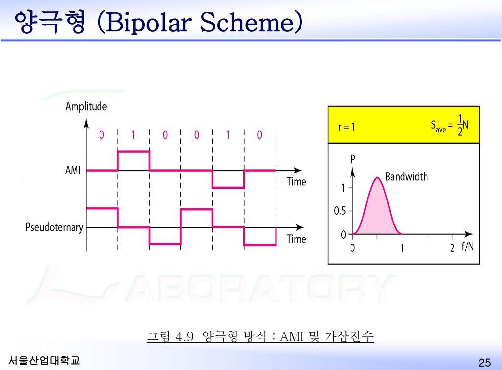 양극형 (Bipolar Scheme) 그림 4.9 양극형 방식 : AMI 및 가삼진수 Bipolar Scheme