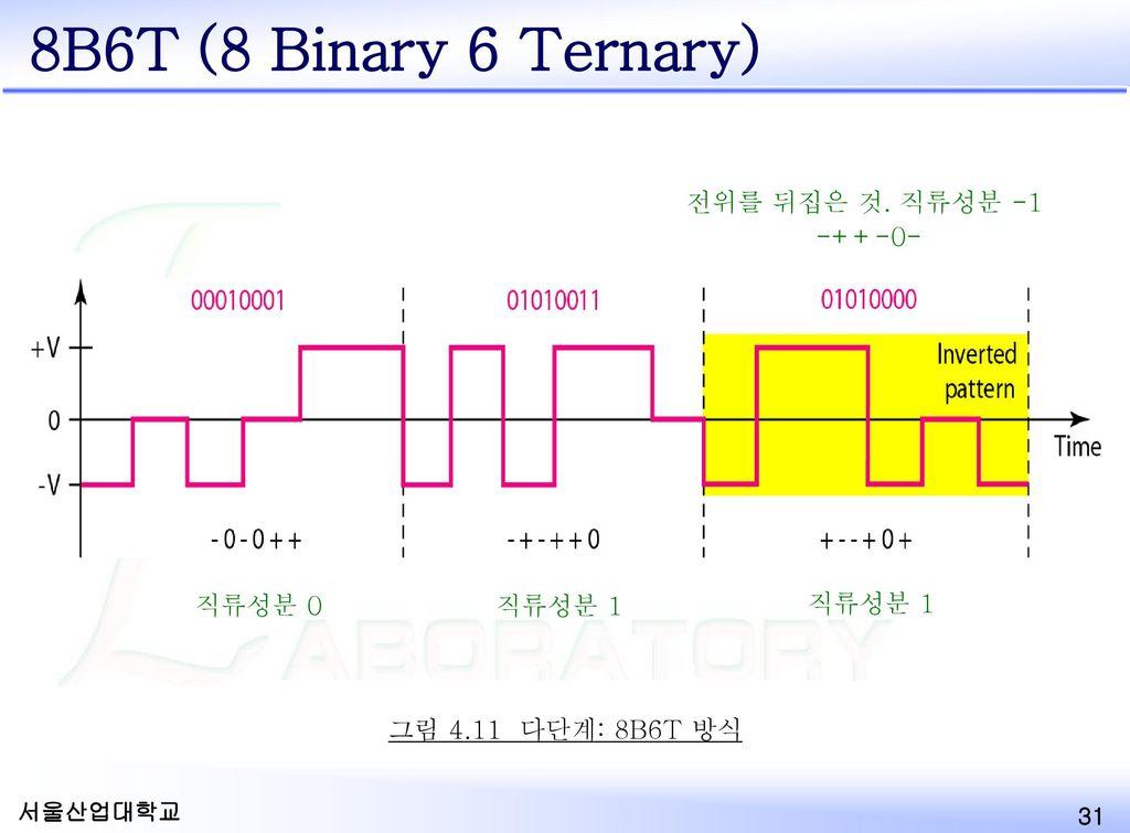 8B6T (8 Binary 6 Ternary) 전위를 뒤집은 것. 직류성분 -1 -++-0- 직류성분 0 직류성분 1