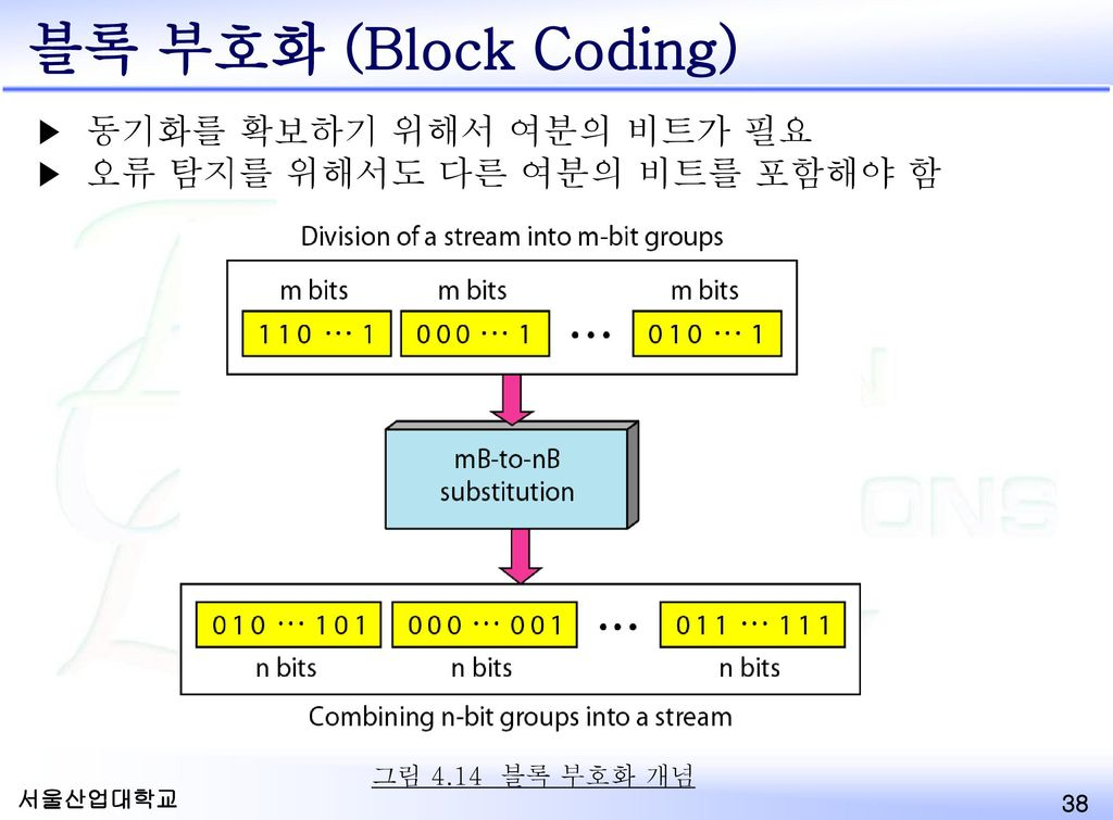 블록 부호화 (Block Coding) 동기화를 확보하기 위해서 여분의 비트가 필요