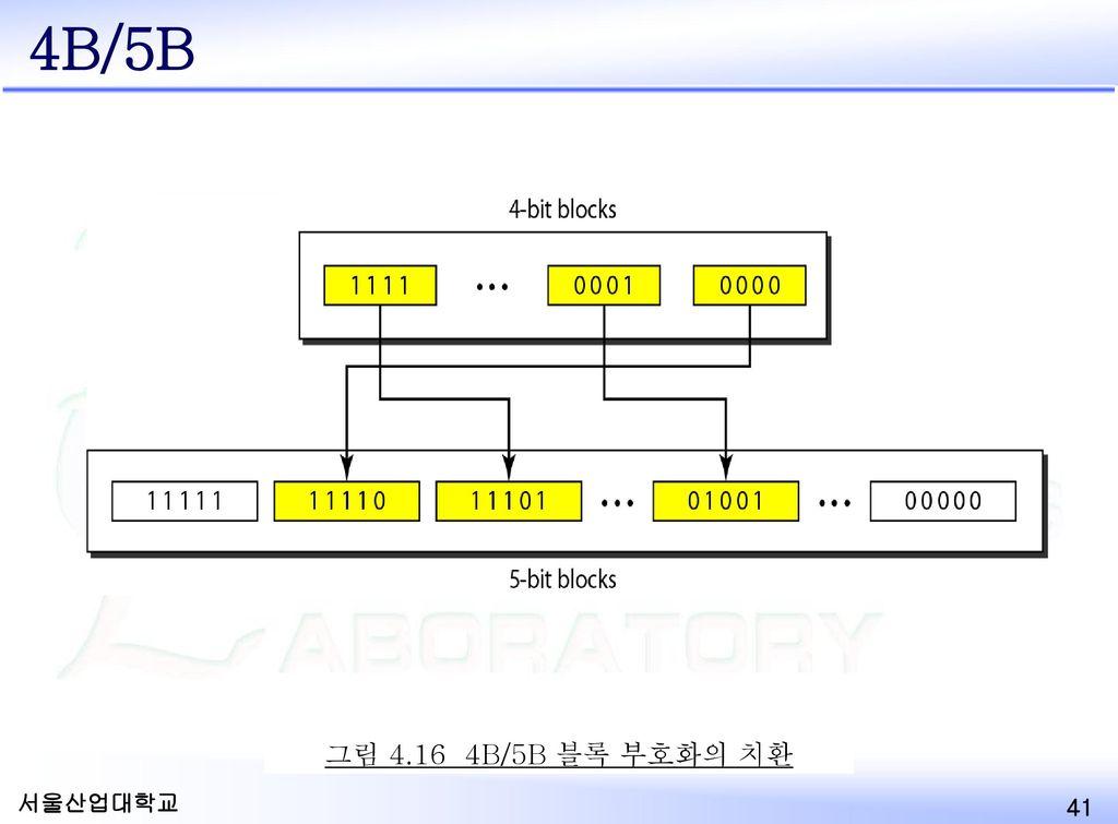 4B/5B 4B/5B. Solve the synchronization problem of NRZ-I.