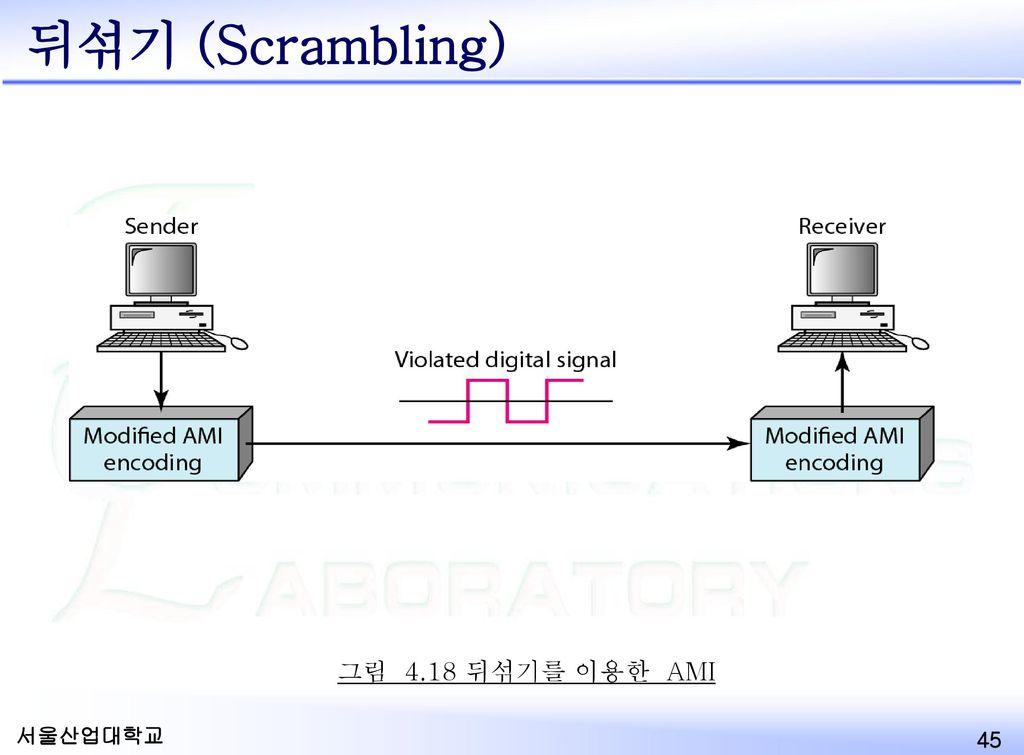 뒤섞기 (Scrambling) 그림 4.18 뒤섞기를 이용한 AMI Scrambling
