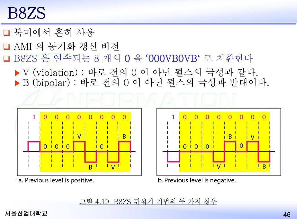 B8ZS 북미에서 흔히 사용 AMI 의 동기화 갱신 버전 B8ZS 은 연속되는 8 개의 0 을 '000VB0VB' 로 치환한다