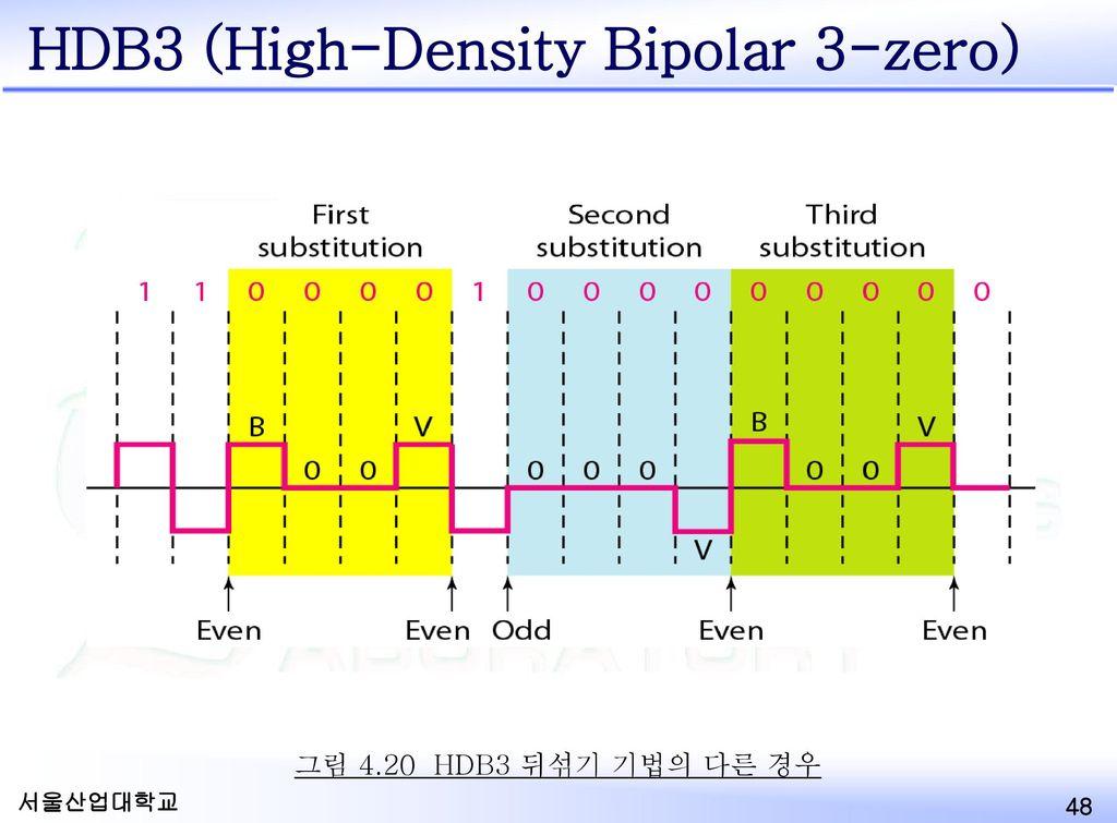 HDB3 (High-Density Bipolar 3-zero)