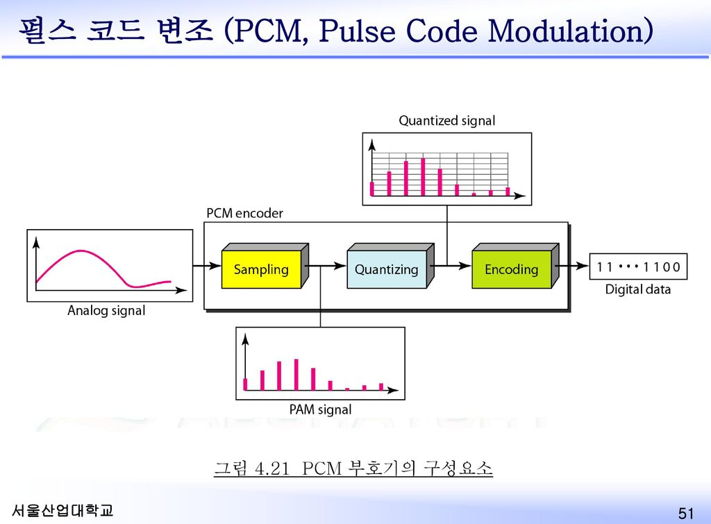 펄스 코드 변조 (PCM, Pulse Code Modulation)