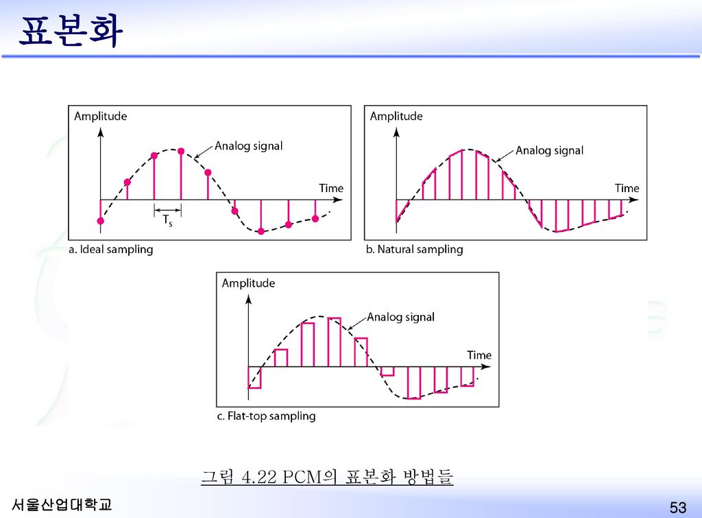 Sampling: Analog-to-Digital Conversion